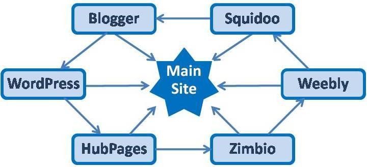 14 Link Building Ideas for an Electricians Website